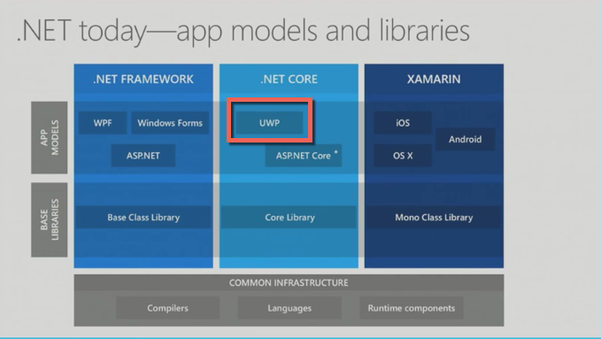 Universal Windows Platform – The Undiscovered Country for
