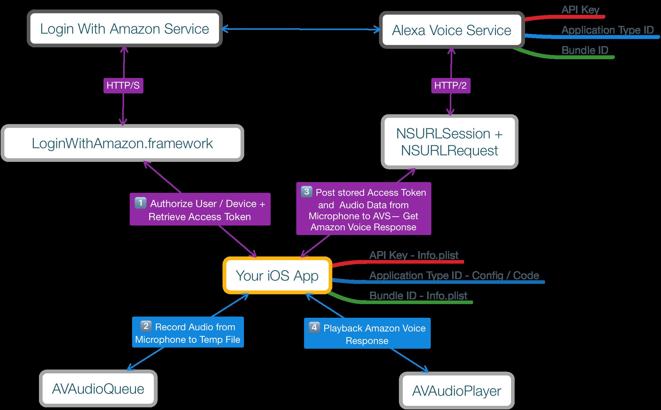 Adding Amazon Alexa Voice Services to Your iOS App with