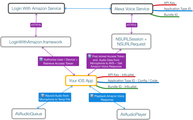 amazon-voice-services
